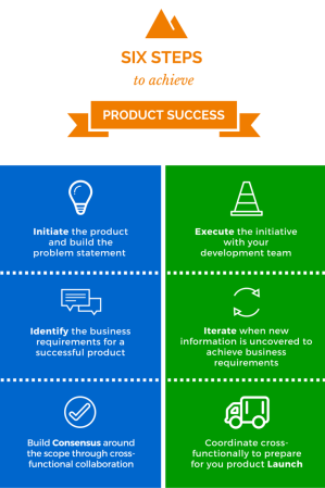 productSuccess