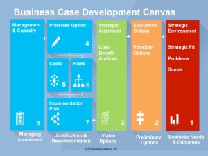 business-case-development-canvas