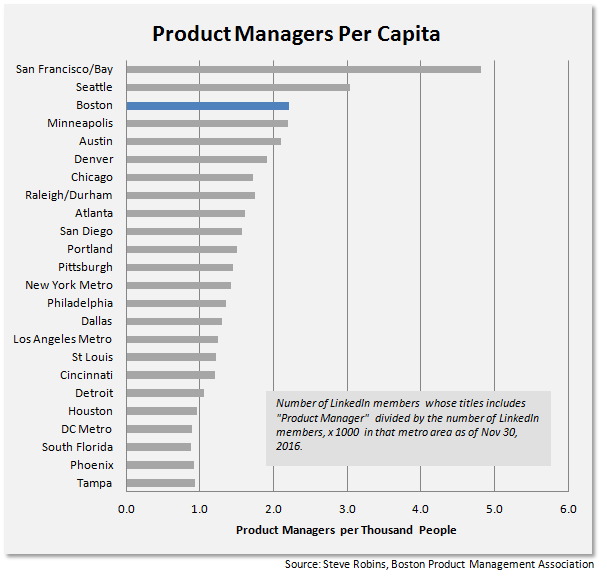 product-managers-per-capita