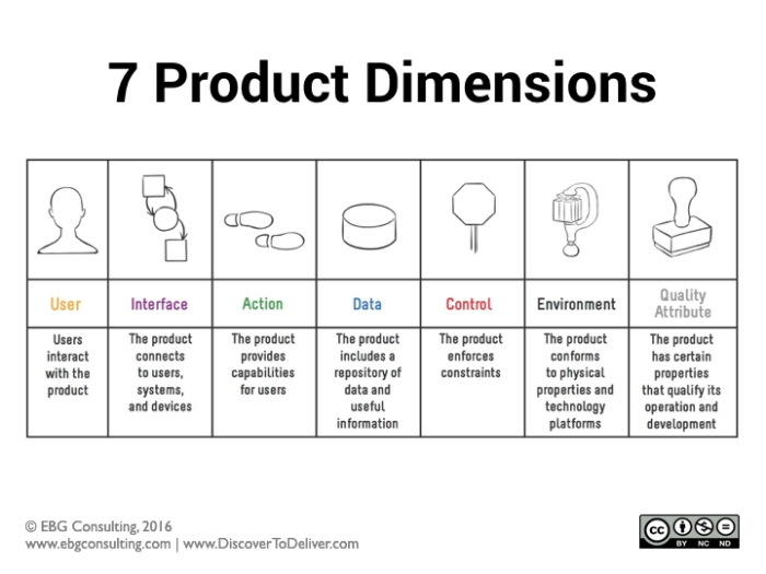 Events product management today the 7 product dimensions a guide to asking the right questions fandeluxe Images